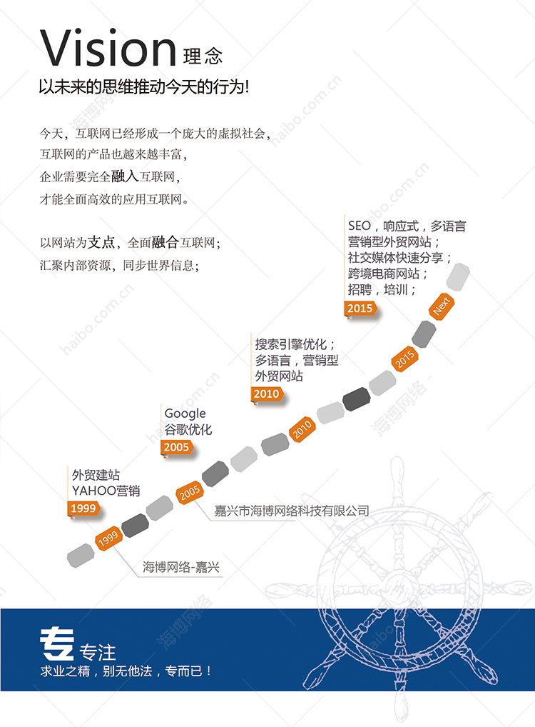 营销型外贸网站建设,SEO搜索引擎优化,响应式,多语言